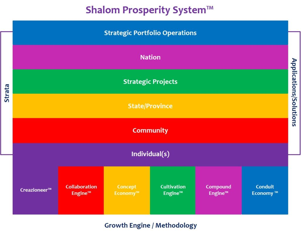 Shalom Prosperity Framework as a construct for catalyzing large-scale , integrated development